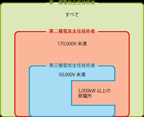 電圧の範囲